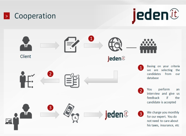cooperation with Jeden IT