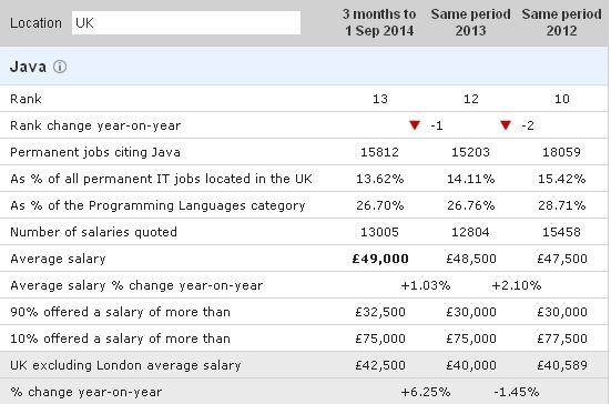 zarobki programisty java w Wielkiej Brytanii